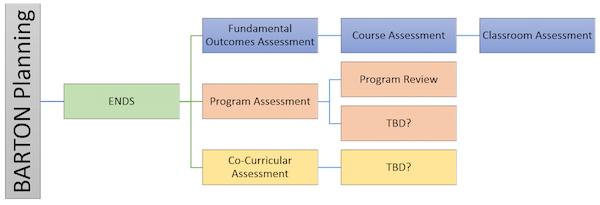 Assessment Model #2